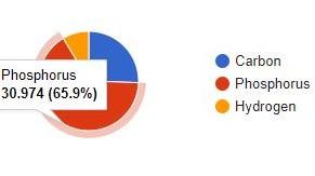 gráfico da fórmula química da CPH4